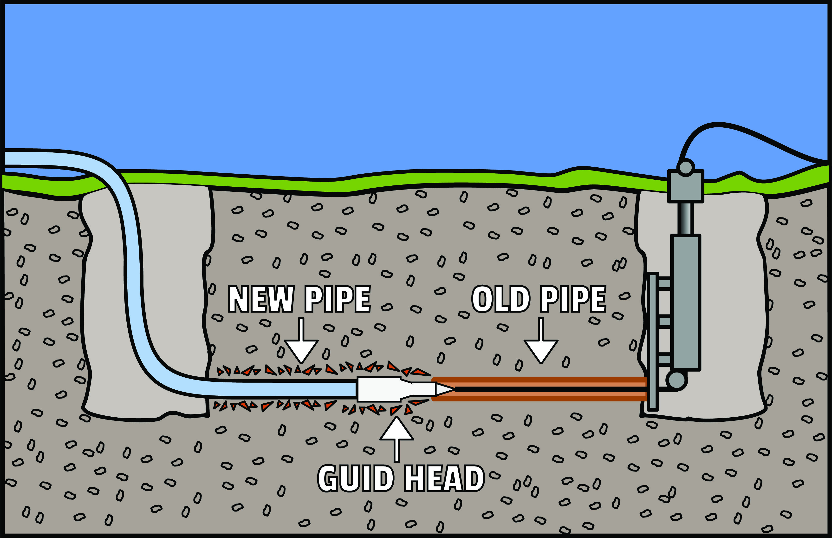 Is Trenchless Sewer Line Replacement Right for You? - T-Top